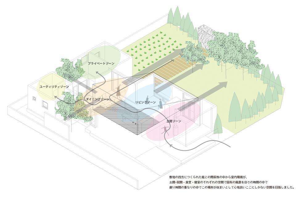 真駒内土間のある家のパース/模型/CG/スケッチなど
